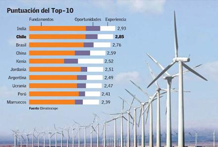 Chile es el segundo país más atractivo para el desarrollo de energías limpias